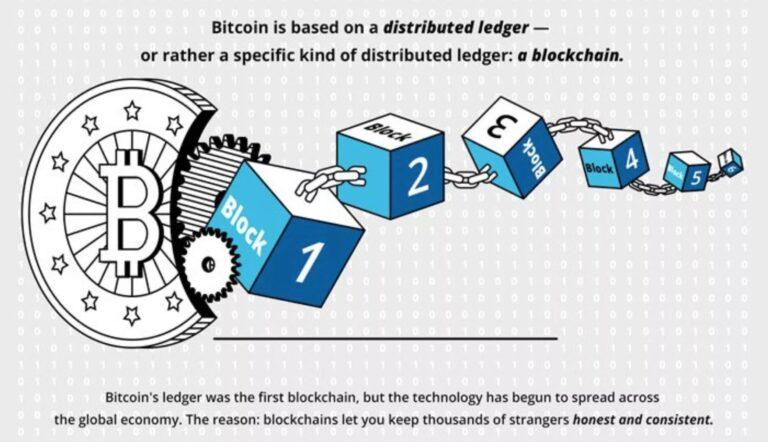 Blockchain: A Primer